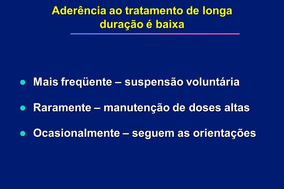 Aderência ao tratamento de longa duração é baixa l Mais freqüente – suspensão voluntária l Raramente – manutenção de doses altas l Ocasionalmente – se
