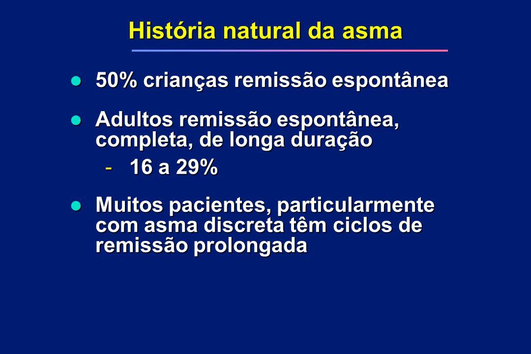 História natural da asma l 50% crianças remissão espontânea l Adultos remissão espontânea, completa, de longa duração - 16 a 29% l Muitos pacientes, p