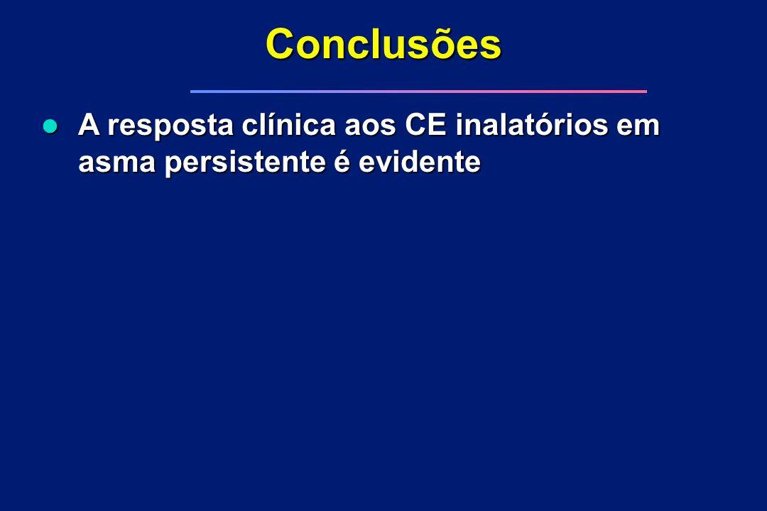 Conclusões l A resposta clínica aos CE inalatórios em asma persistente é evidente