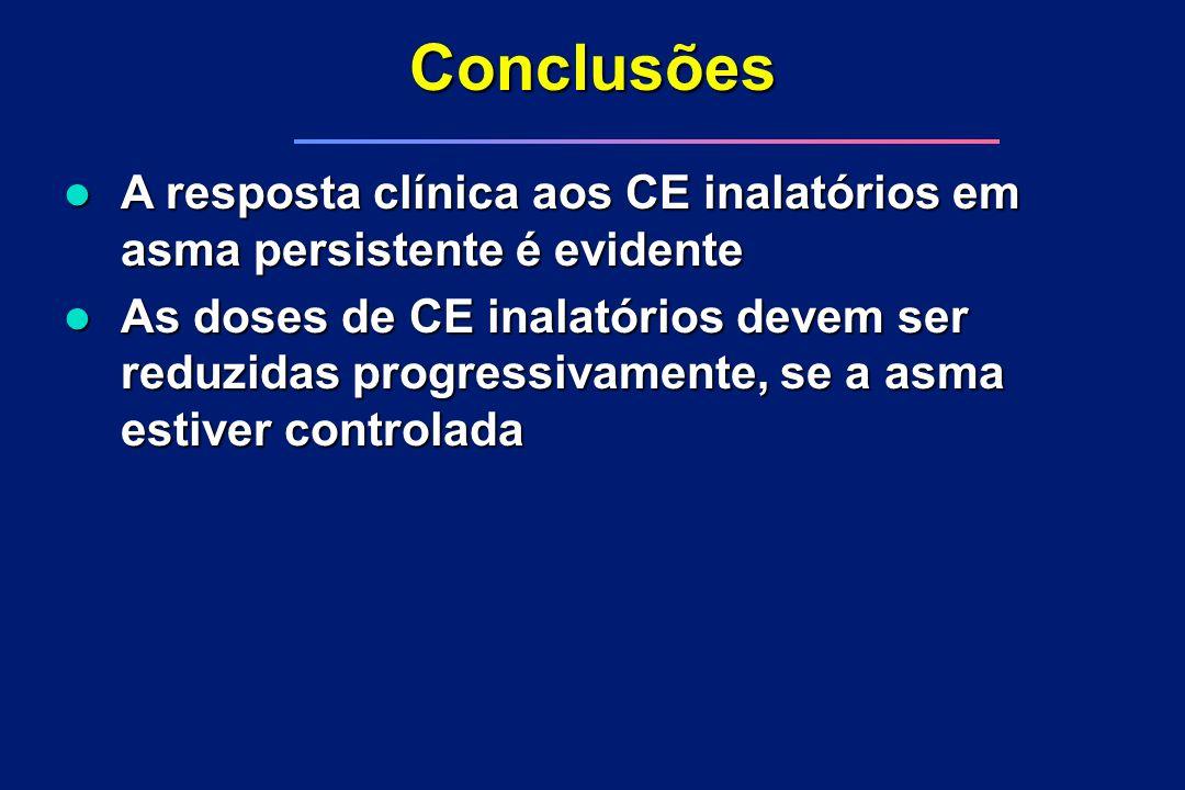 Conclusões l As doses de CE inalatórios devem ser reduzidas progressivamente, se a asma estiver controlada