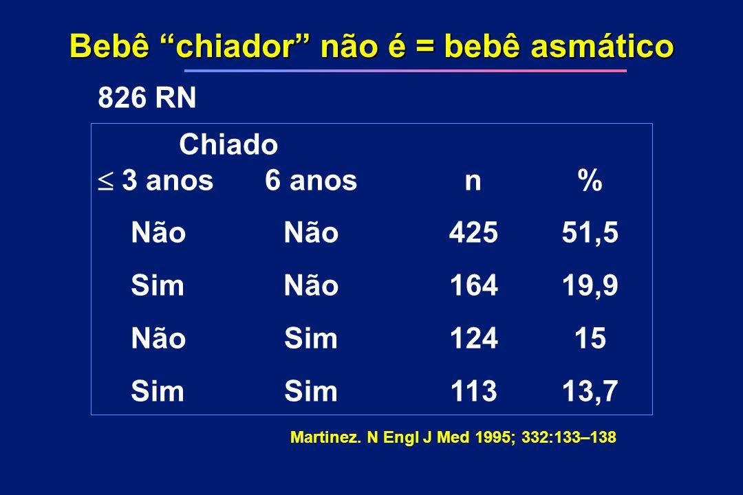 """Bebê """"chiador"""" não é = bebê asmático 826 RN Chiado  3 anos6 anosn% NãoNão42551,5 SimNão16419,9 NãoSim12415 SimSim11313,7 Martinez. N Engl J Med 1995"""