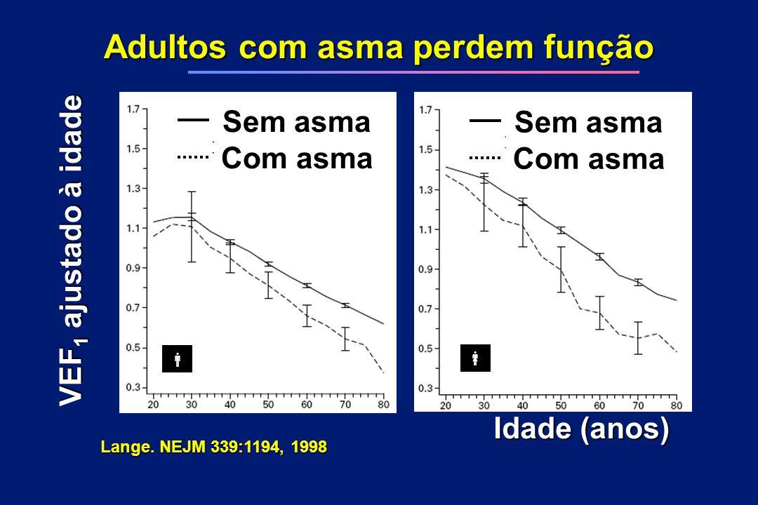 Adultos com asma perdem função Idade (anos) VEF 1 ajustado à idade Lange. NEJM 339:1194, 1998 Sem asma Com asma Sem asma Com asma  