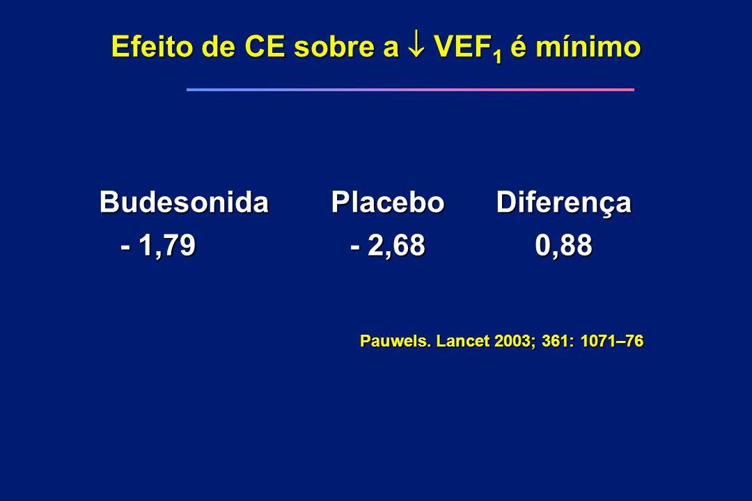 Efeito de CE sobre a  VEF 1 é mínimo BudesonidaPlaceboDiferença - 1,79- 2,680,88 Pauwels. Lancet 2003; 361: 1071–76