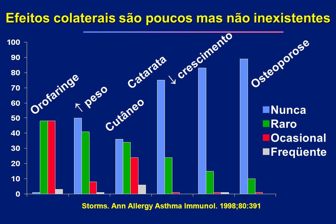 Storms. Ann Allergy Asthma Immunol. 1998;80:391 Efeitos colaterais são poucos mas não inexistentes Orofaringe  peso Cutâneo Catarata Osteoporose  cr