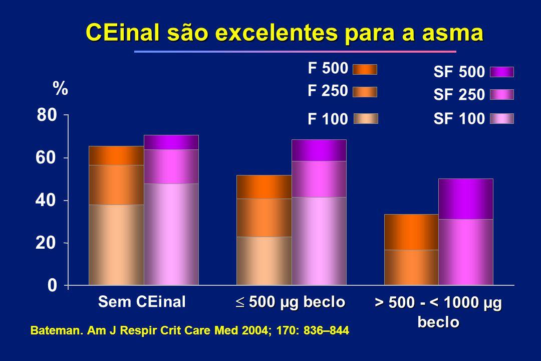 CEinal são excelentes para a asma Sem CEinal  500 µg beclo > 500 - 500 - < 1000 µg beclo 0 SF 500 F 500 SF 250 F 250 SF 100 F 100 20 80 40 60 % Batem