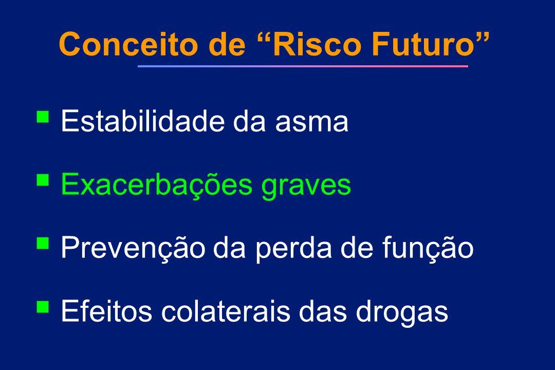 """Conceito de """"Risco Futuro""""  Estabilidade da asma  Exacerbações graves  Prevenção da perda de função  Efeitos colaterais das drogas"""