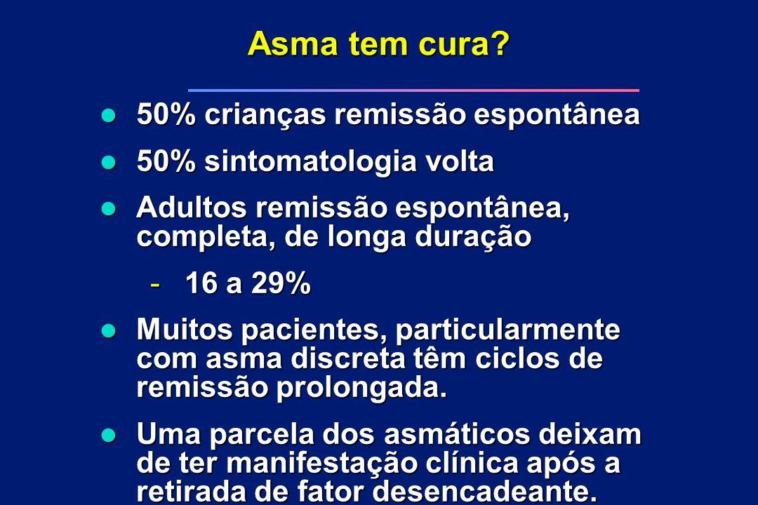 Asma tem cura? l 50% crianças remissão espontânea l 50% sintomatologia volta l Adultos remissão espontânea, completa, de longa duração - 16 a 29% l Mu