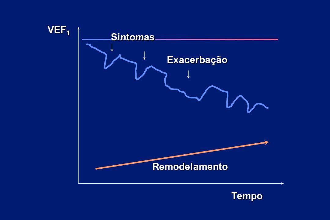 Sintomas Exacerbação VEF 1 Tempo Remodelamento