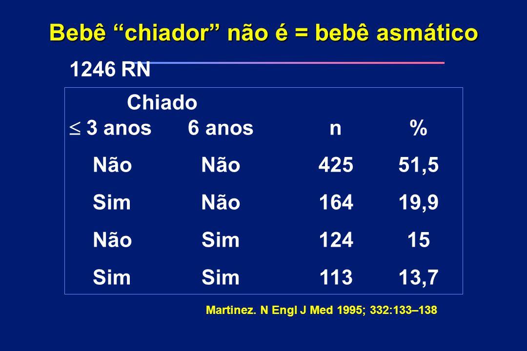"""Bebê """"chiador"""" não é = bebê asmático 1246 RN Chiado  3 anos6 anosn% NãoNão42551,5 SimNão16419,9 NãoSim12415 SimSim11313,7 Martinez. N Engl J Med 199"""