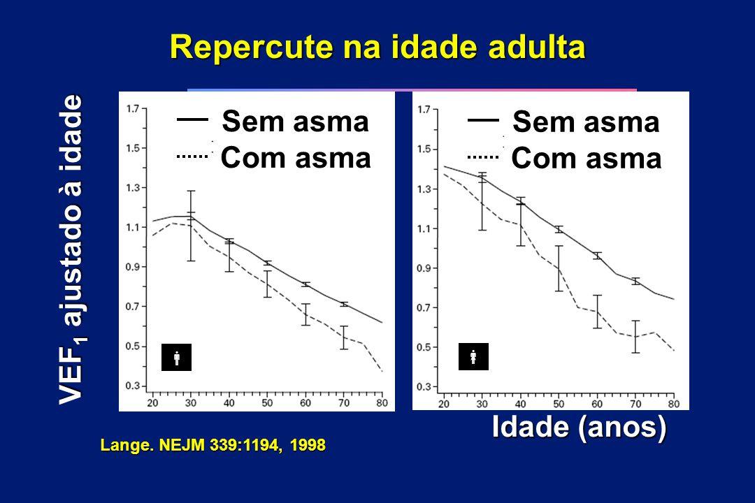 Repercute na idade adulta Idade (anos) VEF 1 ajustado à idade Lange. NEJM 339:1194, 1998 Sem asma Com asma Sem asma Com asma  