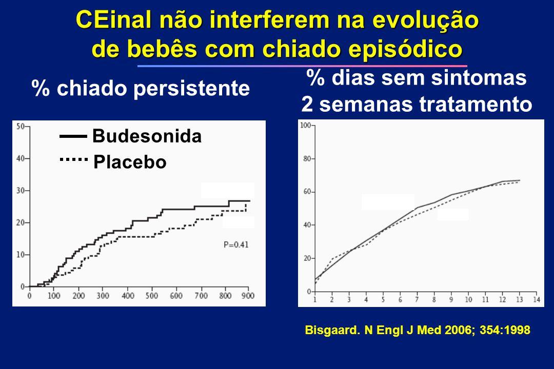 CEinal não interferem na evolução de bebês com chiado episódico % dias sem sintomas 2 semanas tratamento % chiado persistente Bisgaard. N Engl J Med 2