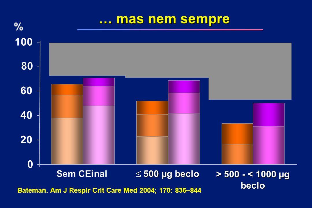 … mas nem sempre Sem CEinal  500 µg beclo > 500 - 500 - < 1000 µg beclo 0 20 80 40 60 % Bateman. Am J Respir Crit Care Med 2004; 170: 836–844 100