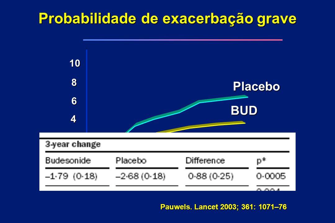 Probabilidade de exacerbação grave Pauwels. Lancet 2003; 361: 1071–76 10 6 4 2 0 8 012 3 BUD Placebo Anos