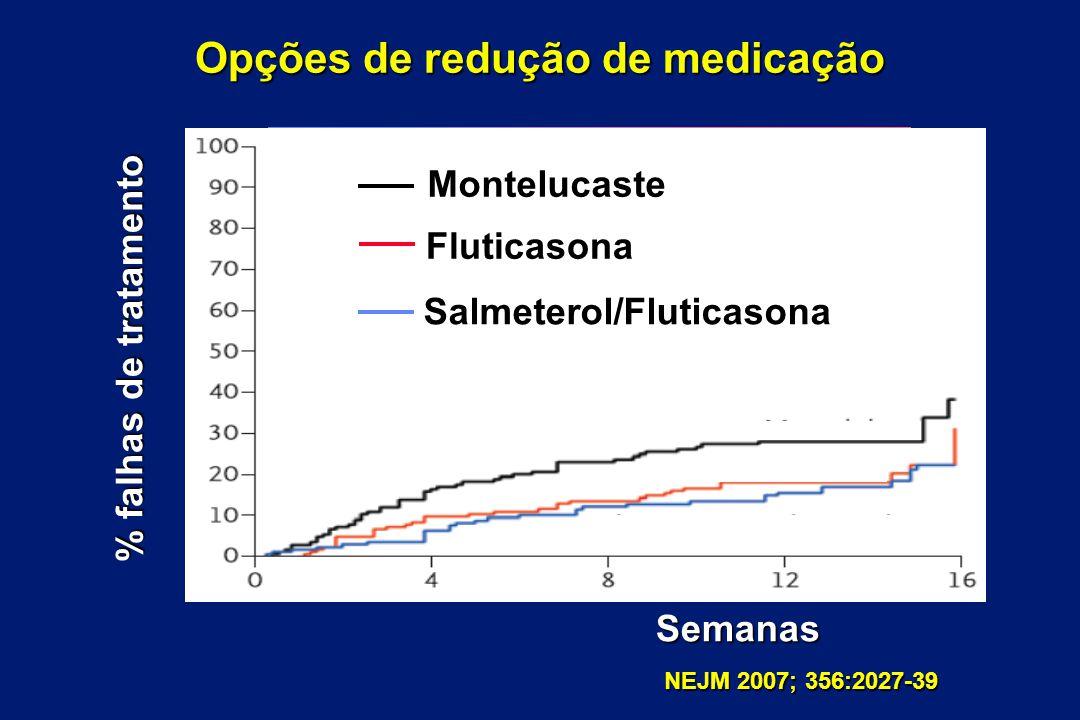 Opções de redução de medicação % falhas de tratamento Semanas Montelucaste Fluticasona Salmeterol/Fluticasona
