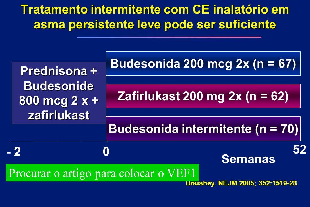 Tratamento intermitente com CE inalatório em asma persistente leve pode ser suficiente Boushey. NEJM 2005; 352:1519-28 Budesonida 200 mcg 2x (n = 67)