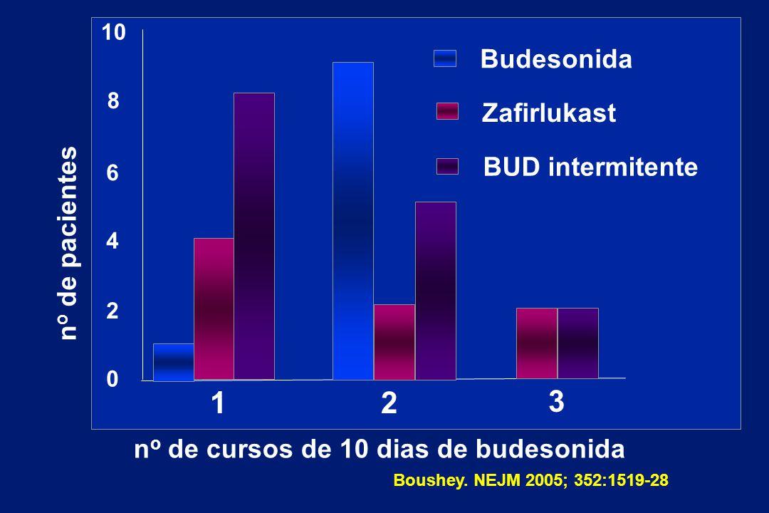 n o de pacientes n o de cursos de 10 dias de budesonida Budesonida Zafirlukast BUD intermitente 10 8 6 4 2 0 12 3 Boushey. NEJM 2005; 352:1519-28
