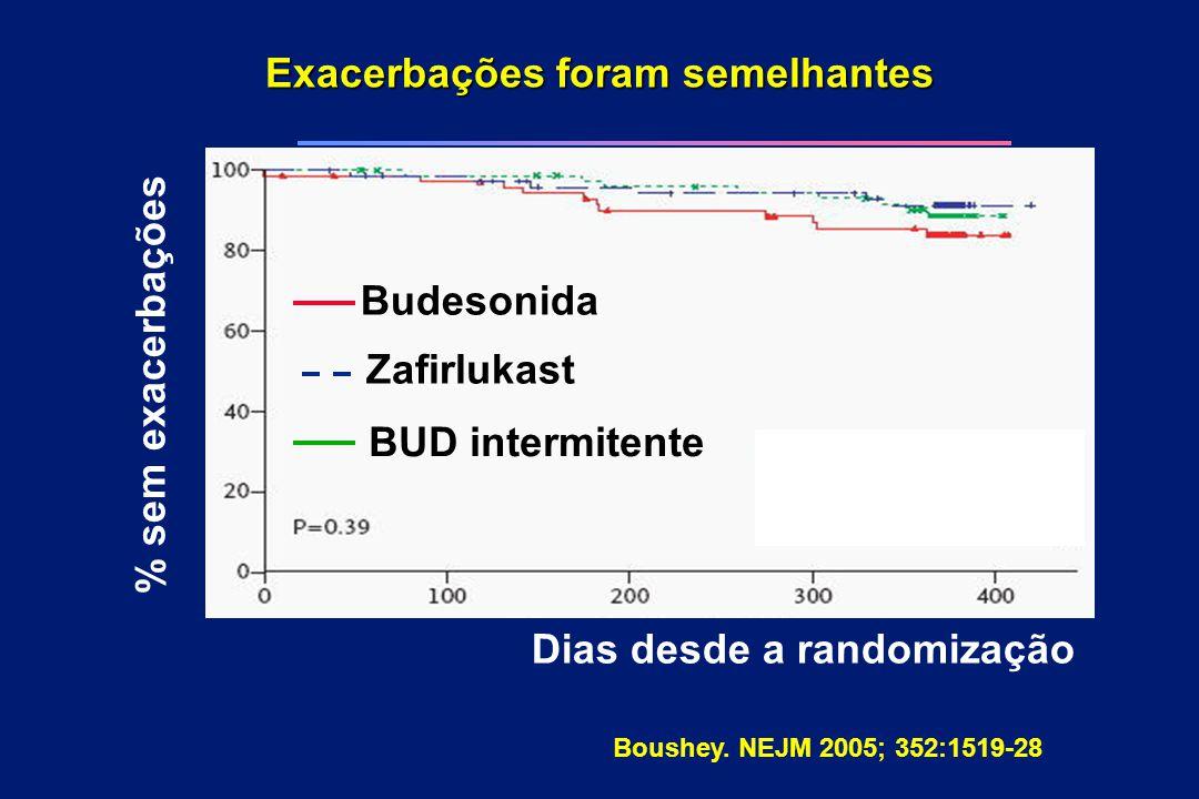 Exacerbações foram semelhantes Dias desde a randomização % sem exacerbações Budesonida Zafirlukast BUD intermitente Boushey. NEJM 2005; 352:1519-28