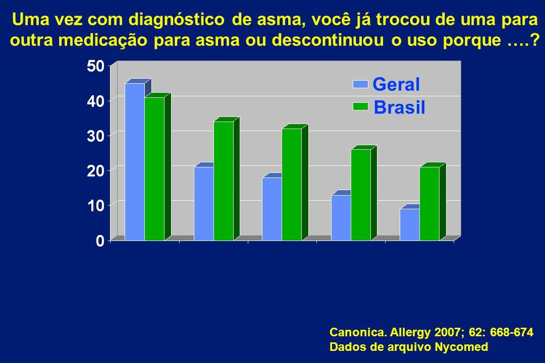 Canonica. Allergy 2007; 62: 668-674 Dados de arquivo Nycomed Uma vez com diagnóstico de asma, você já trocou de uma para outra medicação para asma ou