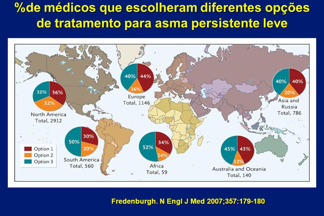 Fredenburgh. N Engl J Med 2007;357:179-180 %de médicos que escolheram diferentes opções de tratamento para asma persistente leve