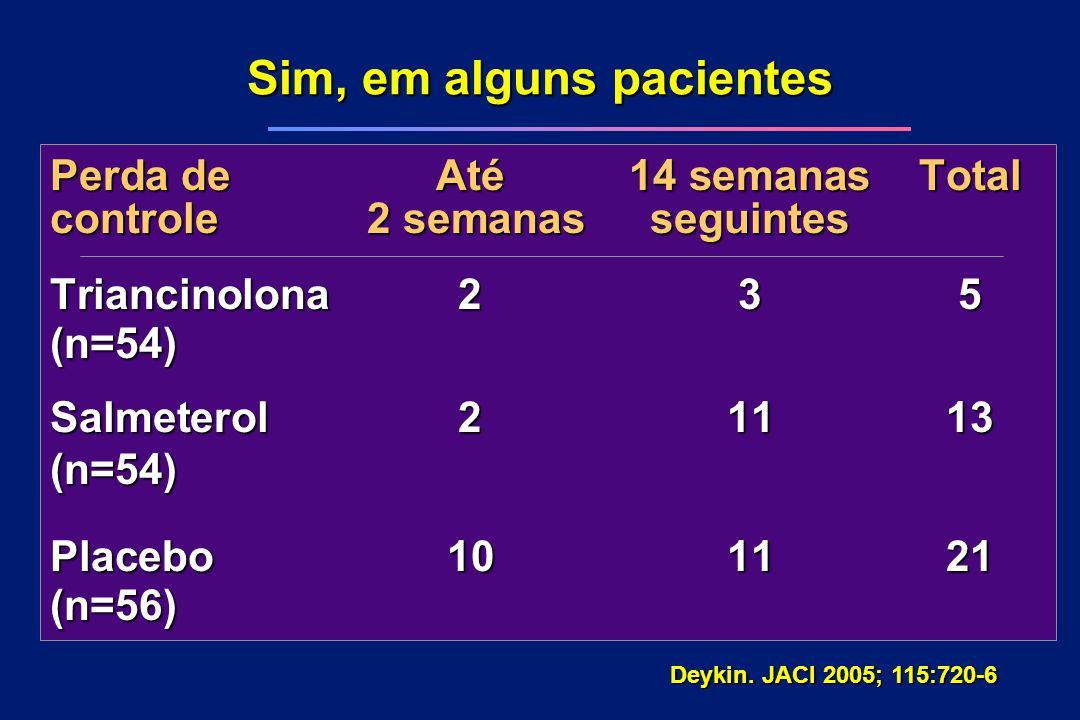 Perda deAté 14 semanas Total controle 2 semanas seguintes Triancinolona 235 (n=54) Salmeterol 21113 (n=54) Placebo 101121 (n=56) Sim, em alguns pacien