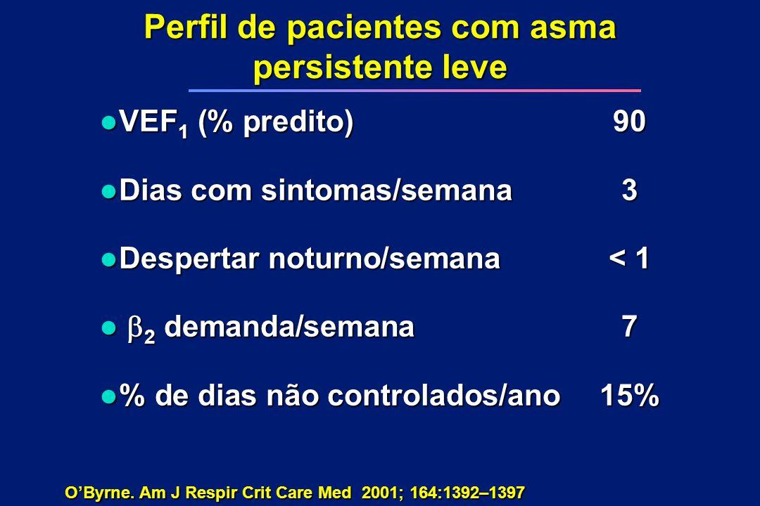 Perfil de pacientes com asma persistente leve l VEF 1 (% predito)90 l Dias com sintomas/semana3 l Despertar noturno/semana< 1  2 demanda/semana7  2