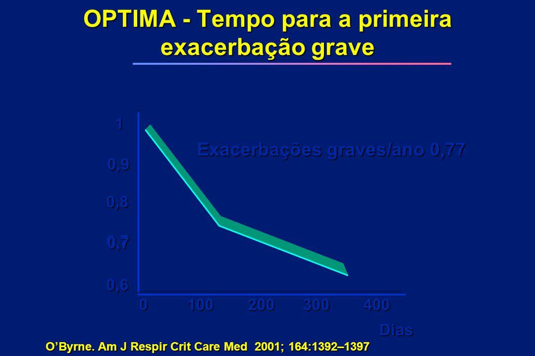 OPTIMA - Tempo para a primeira exacerbação grave 1 0,9 0,8 0,7 0,7 0,6 0100200300400 Dias O'Byrne. Am J Respir Crit Care Med 2001; 164:1392–1397 Exace