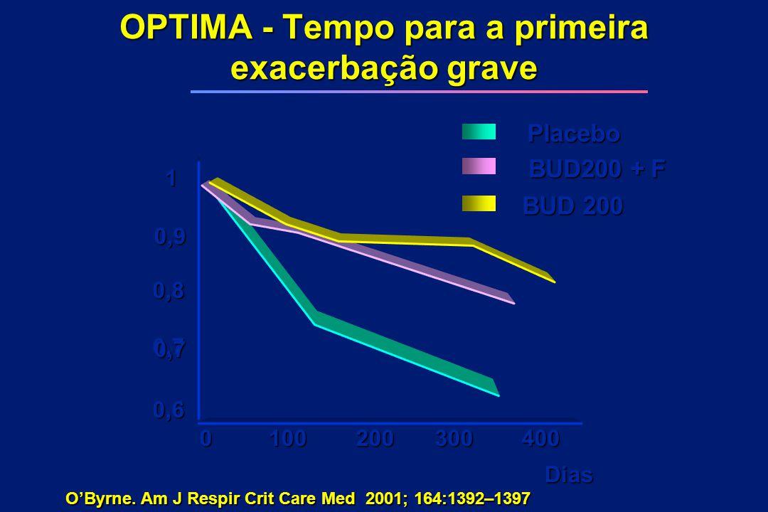 OPTIMA - Tempo para a primeira exacerbação grave 1 0,9 0,8 0,7 0,7 0,6 0100200300400 BUD200 + F BUD 200 Placebo Dias O'Byrne. Am J Respir Crit Care Me