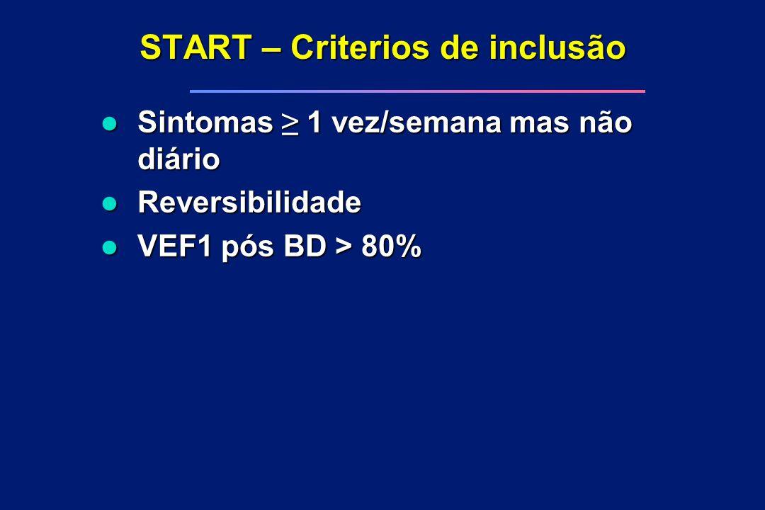 START – Criterios de inclusão Sintomas ≥ 1 vez/semana mas não diário Sintomas ≥ 1 vez/semana mas não diário l Reversibilidade l VEF1 pós BD > 80%