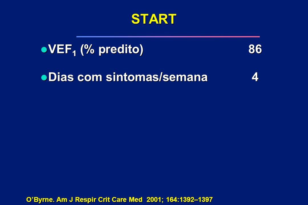 START l VEF 1 (% predito)86 l Dias com sintomas/semana4 O'Byrne. Am J Respir Crit Care Med 2001; 164:1392–1397