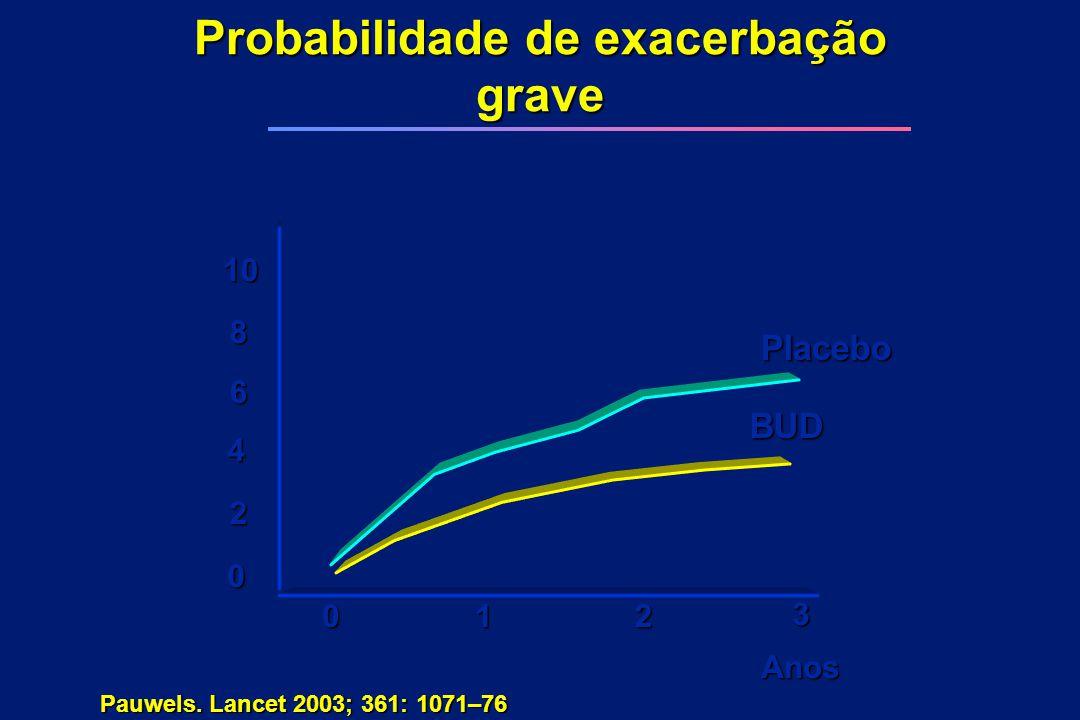 Probabilidade de exacerbação grave 10 6 4 2 0 8 012 3 BUD Placebo Pauwels. Lancet 2003; 361: 1071–76 Anos