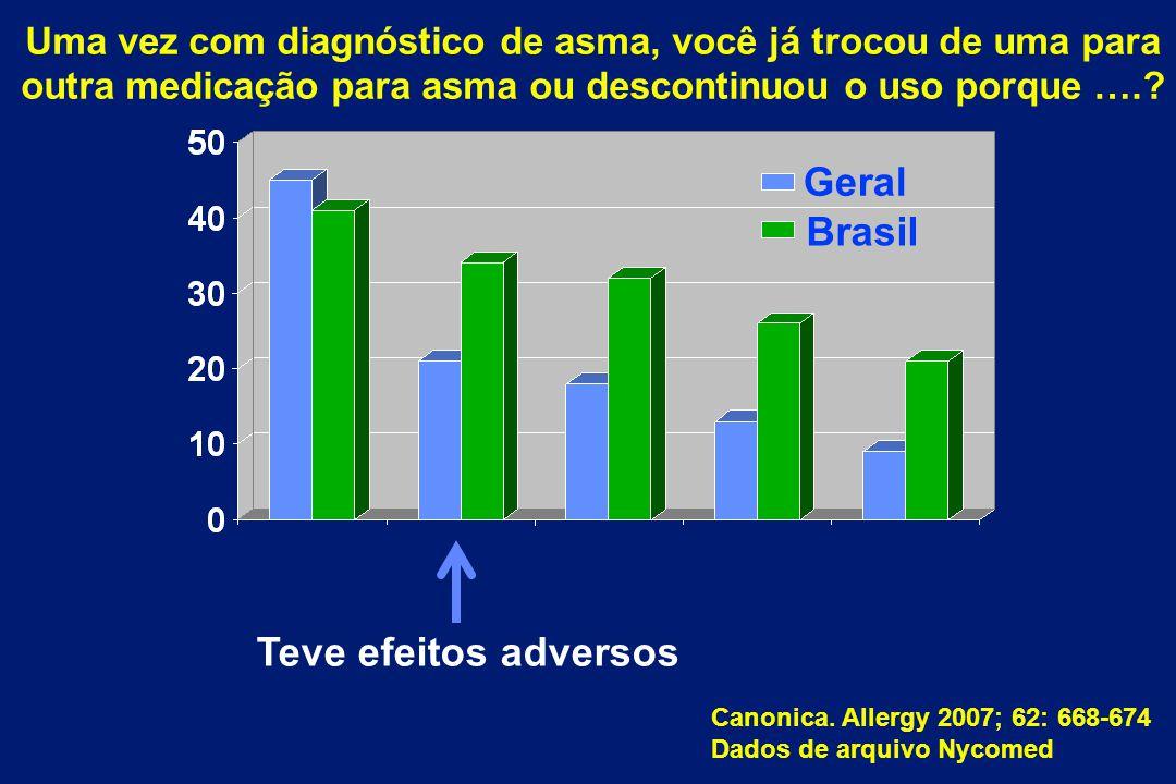 Canonica. Allergy 2007; 62: 668-674 Dados de arquivo Nycomed Teve efeitos adversos Brasil Geral Uma vez com diagnóstico de asma, você já trocou de uma