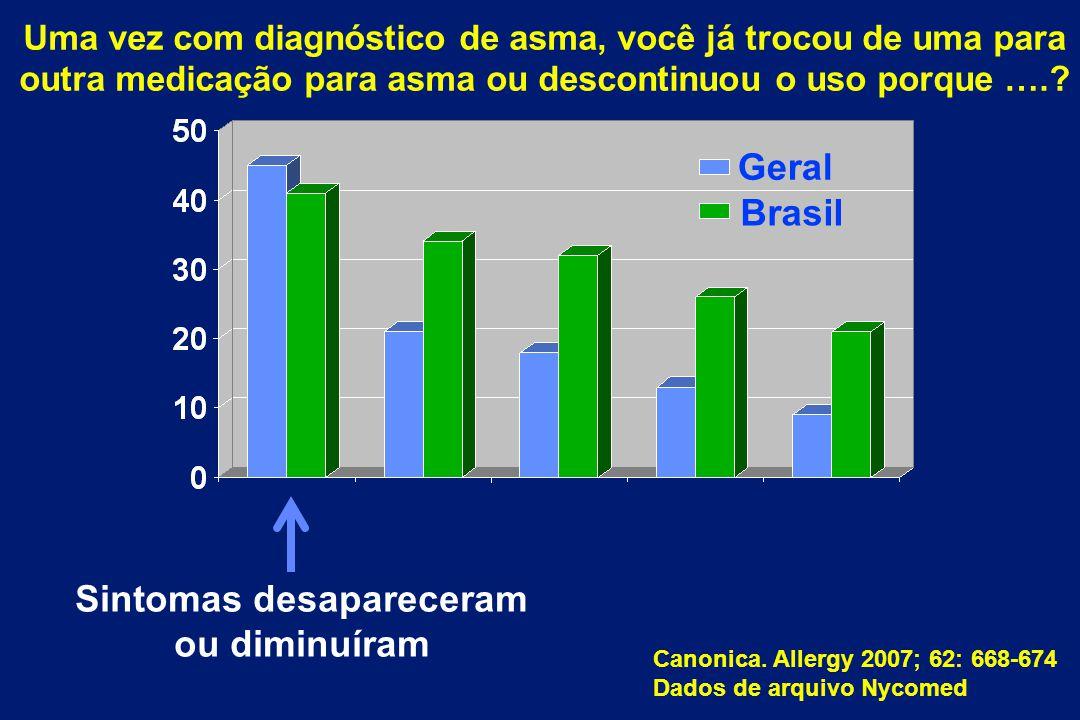 Sintomas desapareceram ou diminuíram Canonica. Allergy 2007; 62: 668-674 Dados de arquivo Nycomed Brasil Geral Uma vez com diagnóstico de asma, você j