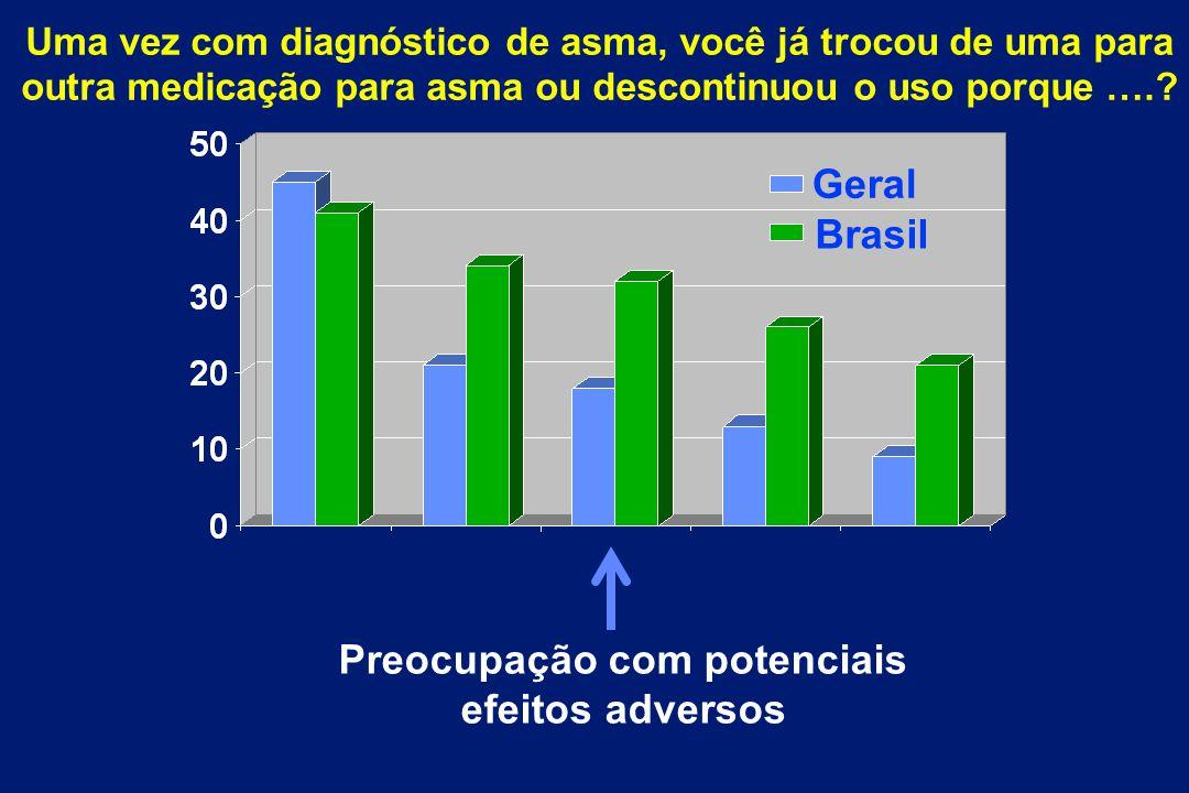 Preocupação com potenciais efeitos adversos Brasil Geral Uma vez com diagnóstico de asma, você já trocou de uma para outra medicação para asma ou desc