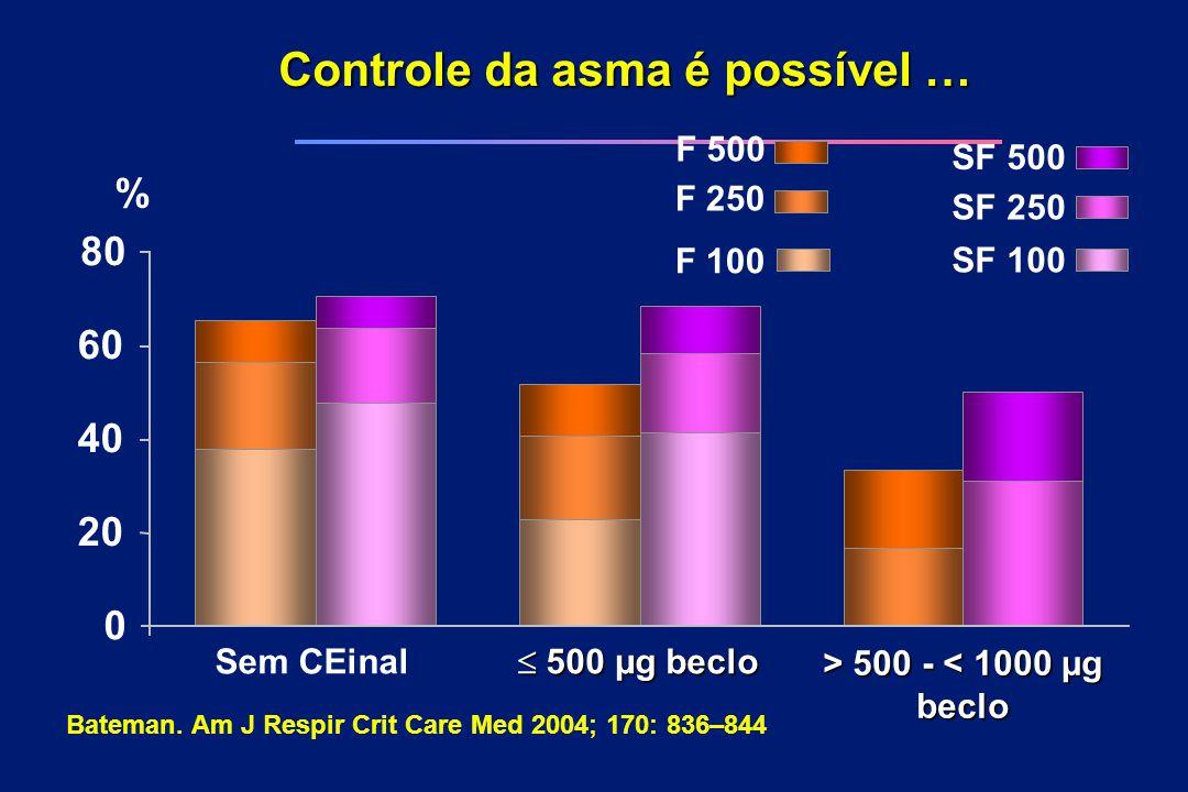 Controle da asma é possível … Sem CEinal  500 µg beclo > 500 - 500 - < 1000 µg beclo 0 SF 500 F 500 SF 250 F 250 SF 100 F 100 20 80 40 60 % Bateman.