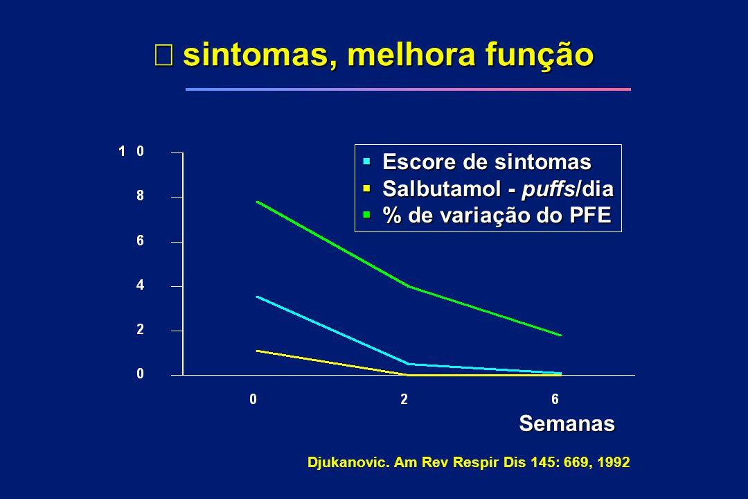  sintomas, melhora função Semanas  Escore de sintomas  Salbutamol - puffs/dia  % de variação do PFE Djukanovic. Am Rev Respir Dis 145: 669, 1992