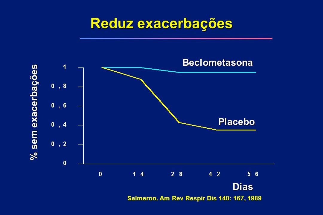 Reduz exacerbações Salmeron. Am Rev Respir Dis 140: 167, 1989 Dias % sem exacerbações PlaceboBeclometasona