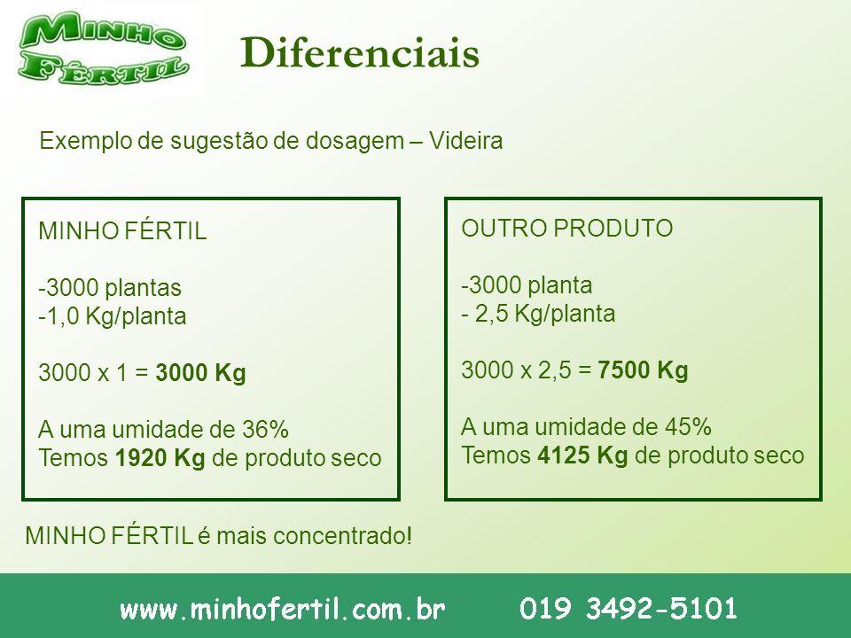 Diferenciais Exemplo de sugestão de dosagem – Videira MINHO FÉRTIL -3000 plantas -1,0 Kg/planta 3000 x 1 = 3000 Kg A uma umidade de 36% Temos 1920 Kg