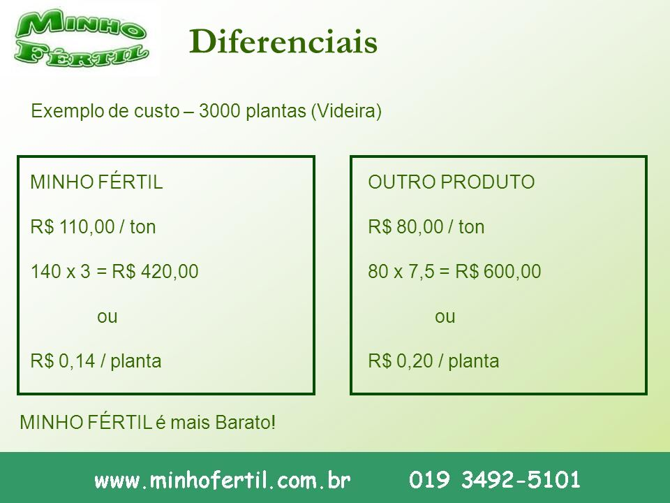 Diferenciais MINHO FÉRTIL R$ 110,00 / ton 140 x 3 = R$ 420,00 ou R$ 0,14 / planta OUTRO PRODUTO R$ 80,00 / ton 80 x 7,5 = R$ 600,00 ou R$ 0,20 / plant
