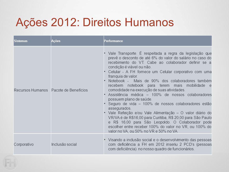 Ações 2012: Direitos Humanos SistemasAçõesPerformance Recursos HumanosPacote de Benefícios Vale Transporte.