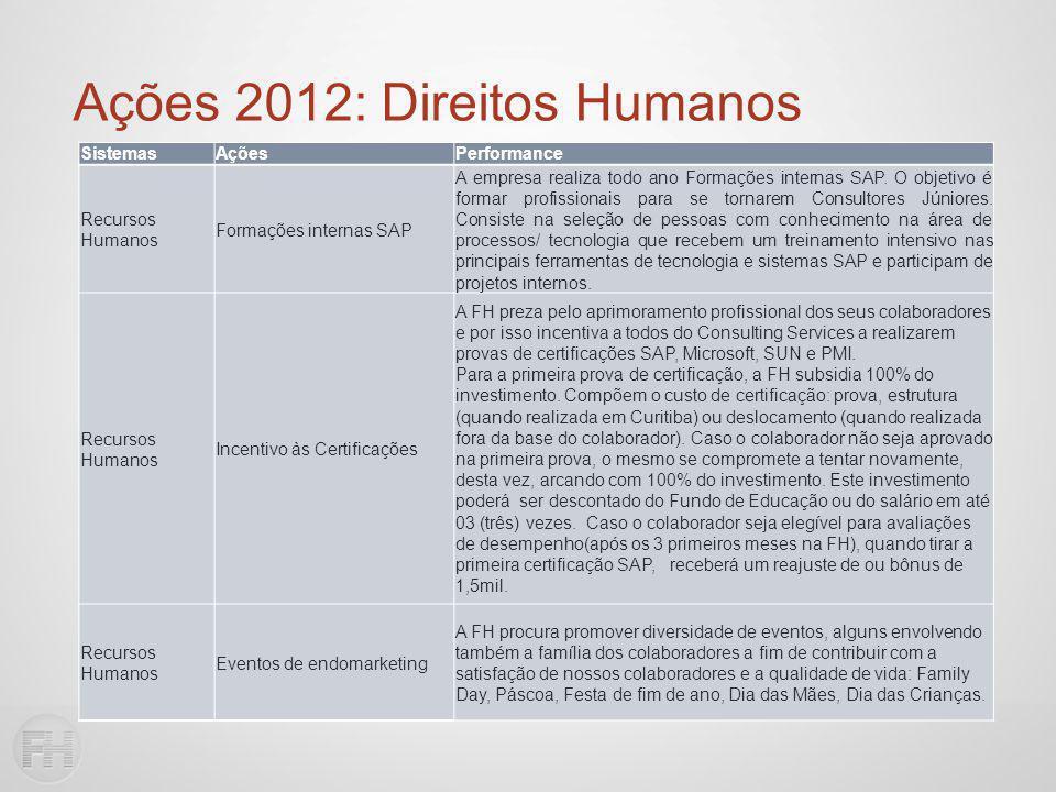 Ações 2012: Direitos Humanos SistemasAçõesPerformance Recursos Humanos Formações internas SAP A empresa realiza todo ano Formações internas SAP.