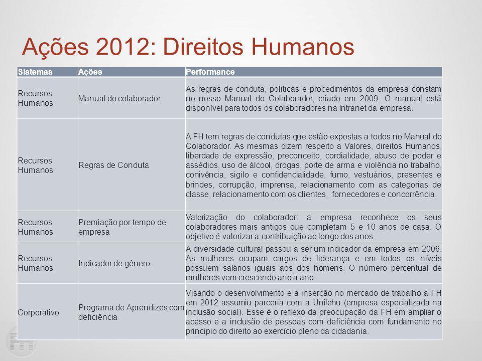 SistemasAçõesPerformance Recursos Humanos Manual do colaborador As regras de conduta, políticas e procedimentos da empresa constam no nosso Manual do Colaborador, criado em 2009.