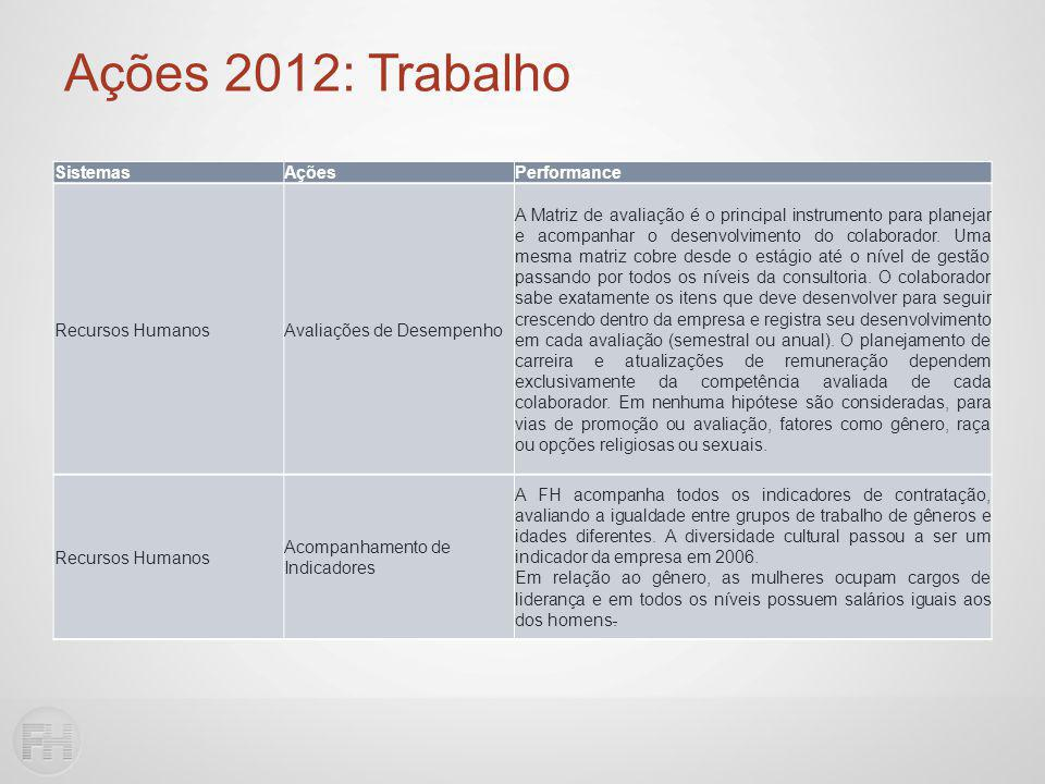 Ações 2012: Trabalho SistemasAçõesPerformance Recursos HumanosAvaliações de Desempenho A Matriz de avaliação é o principal instrumento para planejar e acompanhar o desenvolvimento do colaborador.