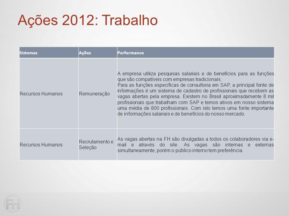 Ações 2012: Trabalho SistemasAçõesPerformance Recursos HumanosRemuneração A empresa utiliza pesquisas salariais e de benefícios para as funções que são compatíveis com empresas tradicionais.