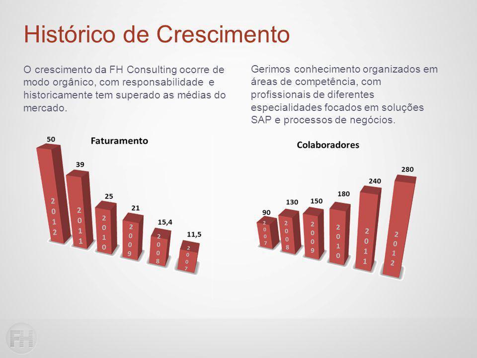 Histórico de Crescimento O crescimento da FH Consulting ocorre de modo orgânico, com responsabilidade e historicamente tem superado as médias do mercado.