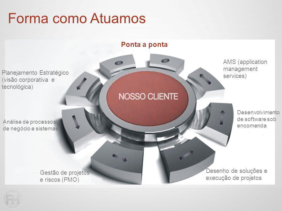Forma como Atuamos Planejamento Estratégico (visão corporativa e tecnológica) Análise de processos de negócio e sistemas Gestão de projetos e riscos (PMO) Desenho de soluções e execução de projetos Desenvolvimento de software sob encomenda AMS (application management services) Ponta a ponta