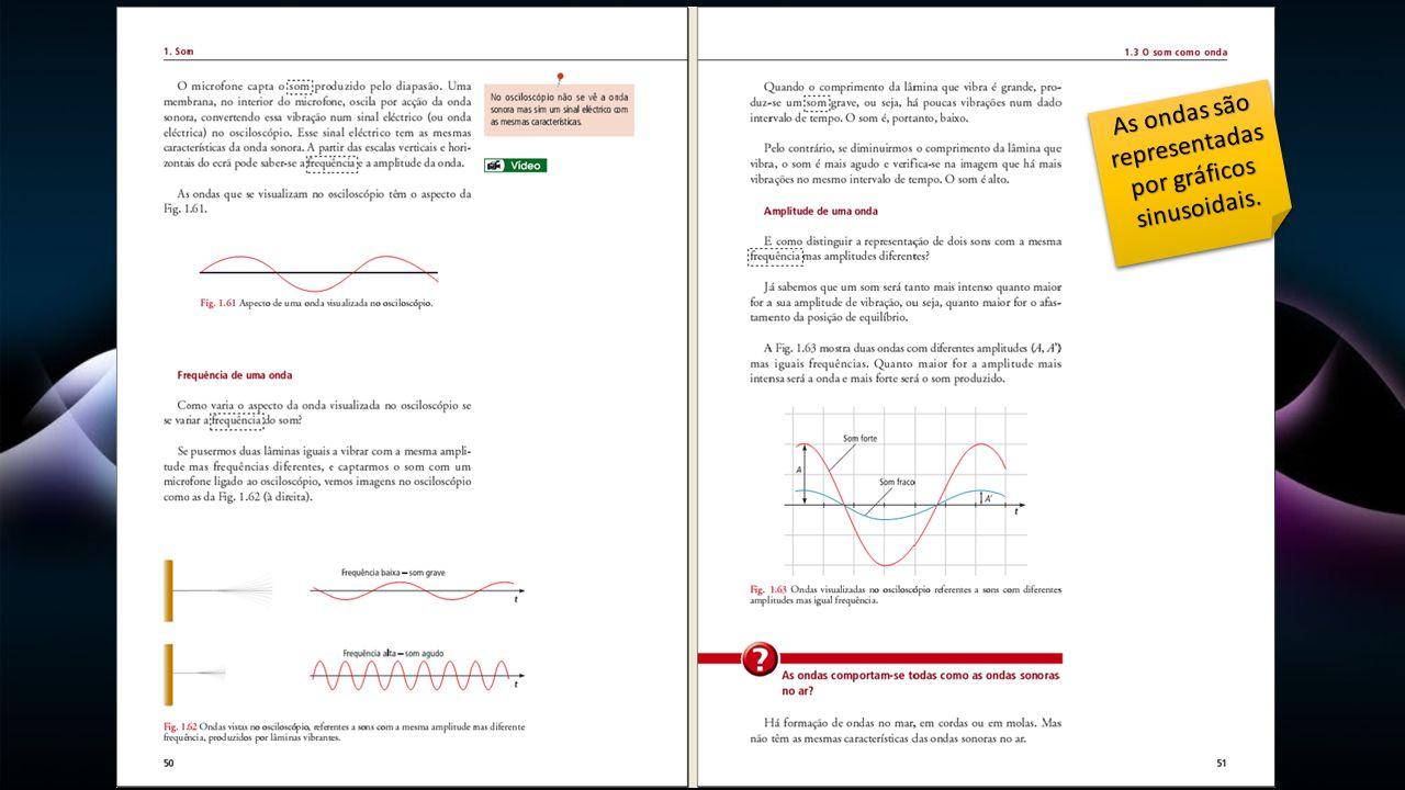 As ondas são representadas por gráficos sinusoidais.
