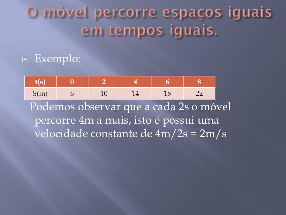  Exemplo: Podemos observar que a cada 2s o móvel percorre 4m a mais, isto é possui uma velocidade constante de 4m/2s = 2m/s t(s)02468 S(m)610141822