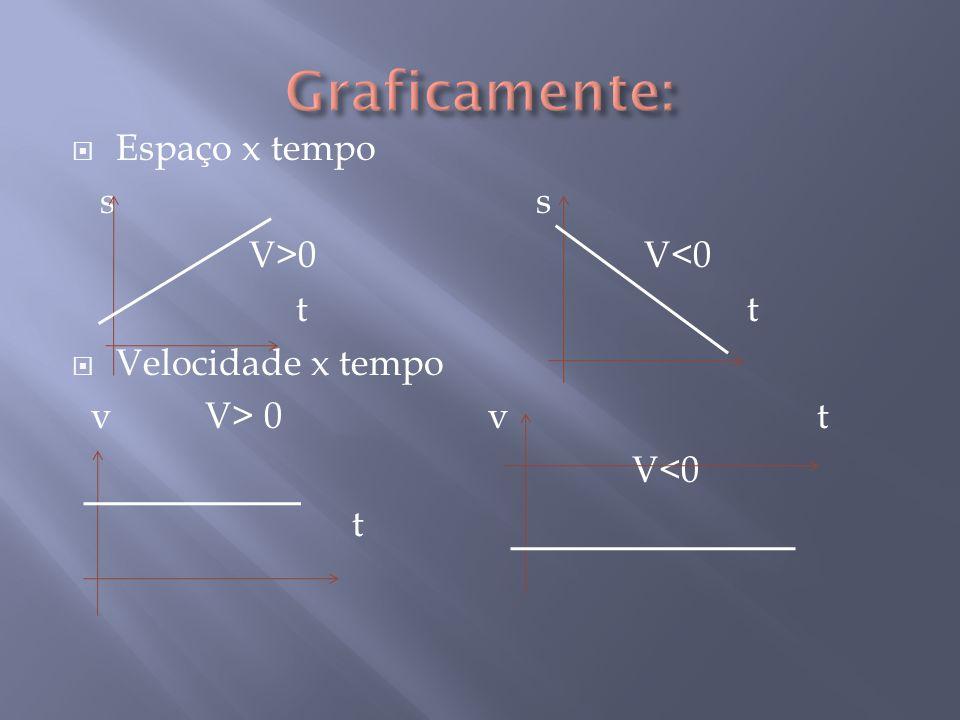  Espaço x tempo s s V>0 V<0 t t  Velocidade x tempo v V> 0 v t V<0 t