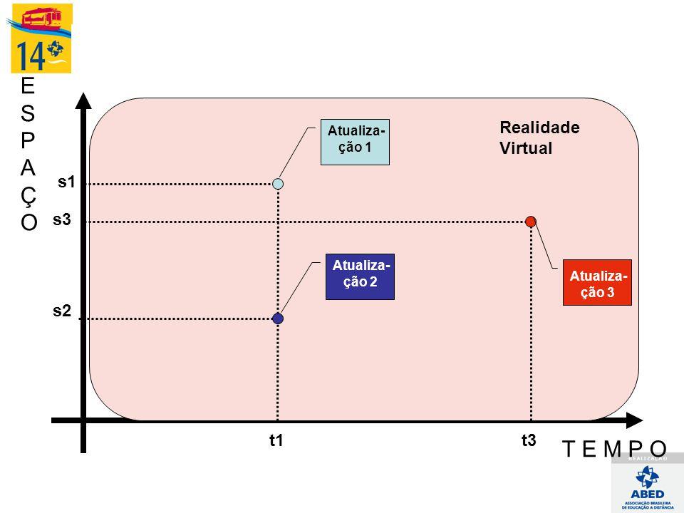 ESPAÇOESPAÇO T E M P O Realidade Virtual Atualiza- ção 1 t1 s1 Atualiza- ção 2 s2 Atualiza- ção 3 s3 t3