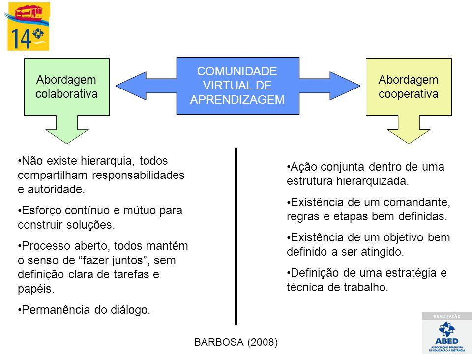 COMUNIDADE VIRTUAL DE APRENDIZAGEM Abordagem colaborativa Abordagem cooperativa Não existe hierarquia, todos compartilham responsabilidades e autorida
